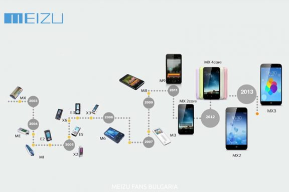 History of MEIZU: From MP3 Players to Smartphones