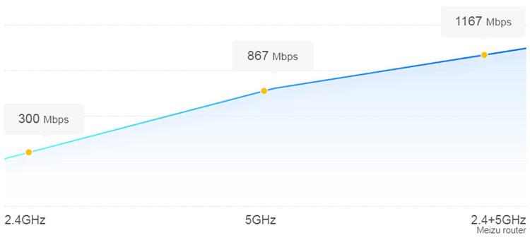 Meizu Router Extreme Edition Gigabit wireless network