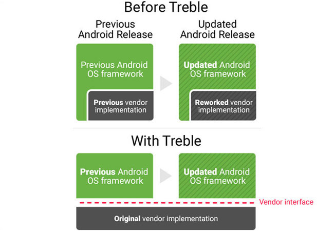 Before and With Project Treble