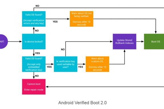 Android Verified Boot 2.0