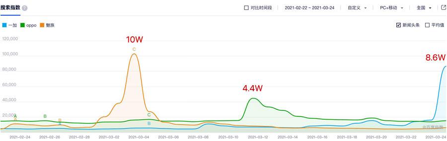 Meizu 18 Baidu Search Index
